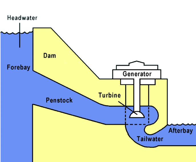 the pros and cons of hydro electric power generation Historically, one of the first uses of hydro power was for mechanical milling, such as grinding grains today, modern hydro plants produce electricity using turbines and generators, where mechanical energy is created when moving water spins rotors on a turbine.